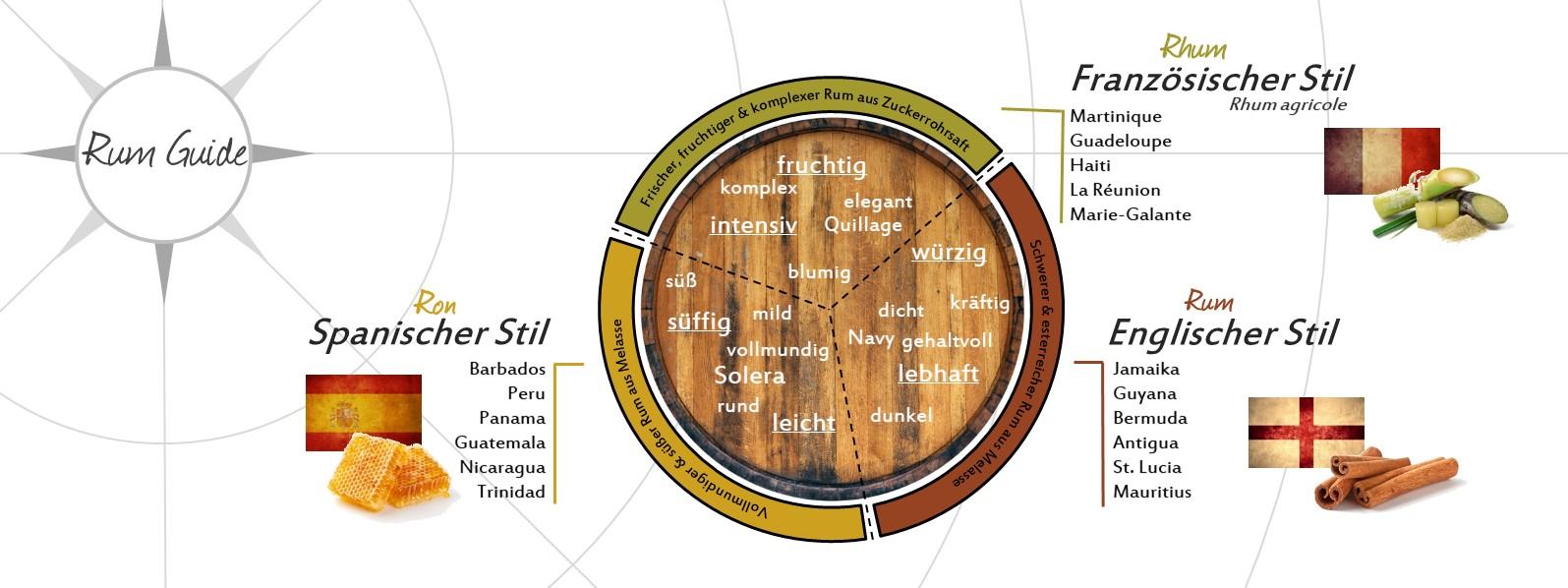 Rum-Guide